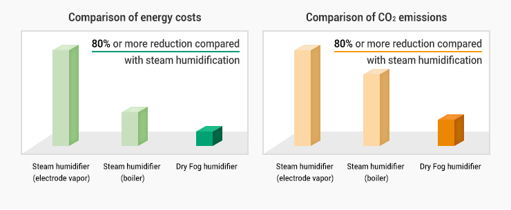 Compared to steam humidification