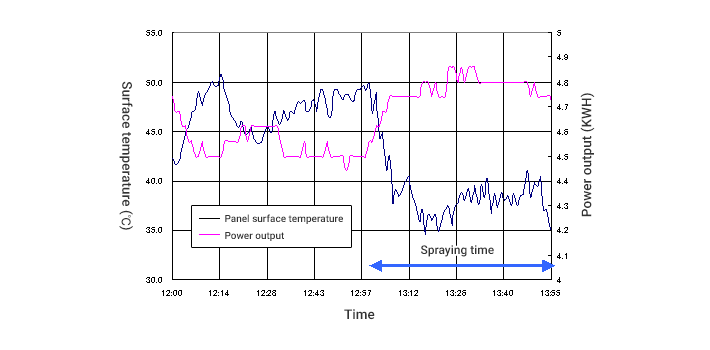 Relation between panel surface temperature and power output(measured on September 7, 2010)